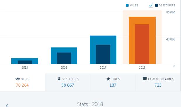 STATS blog juin 2018